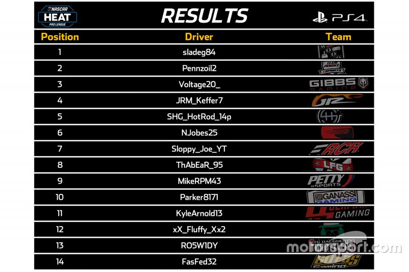 Results PS4