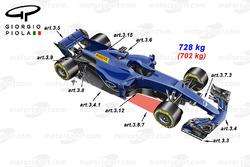 رسم توضيحي لسيارة الفورمولا 1 لموسم 2017