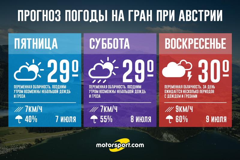 Прогноз на сегодня погода тюмень