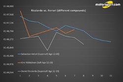 Ricciardo vs. Ferrari (mescole differenti)