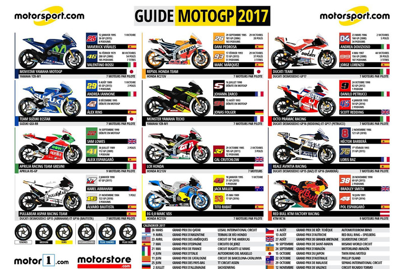 spotter guide motogp 2017 infographies photos motogp. Black Bedroom Furniture Sets. Home Design Ideas