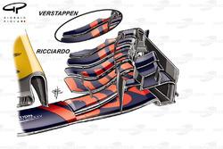 Red Bull RB13: Frontflügel, GP Belgien, Vergleich