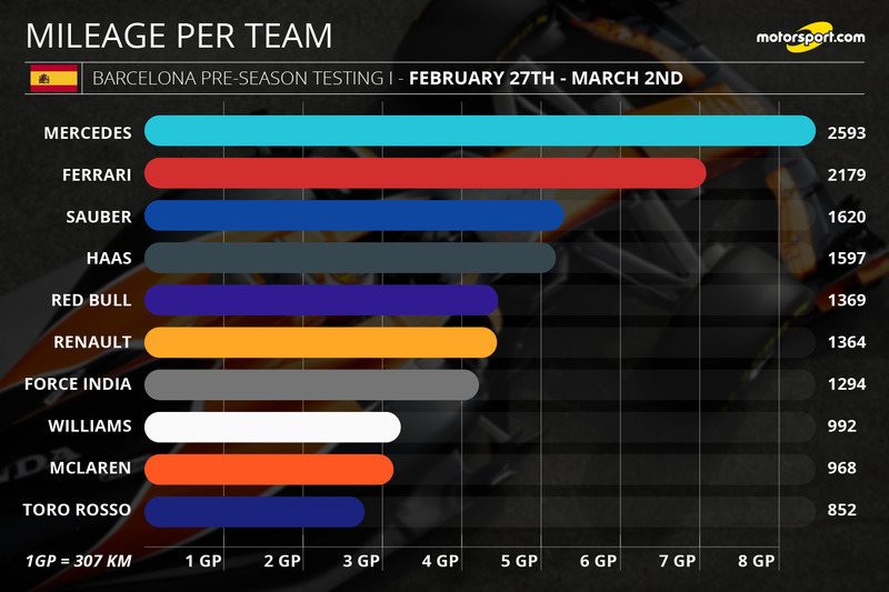 Mileage per team