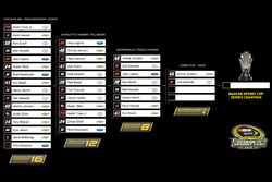 The Sprint Cup Chase grid as it stands after Texas
