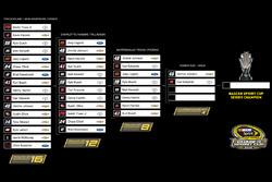 Der NASCAR-Chase nach Texas