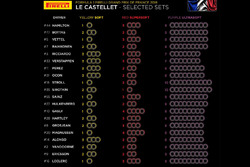 Mescole scelte per il GP di Francia
