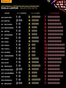 Auswahl der Reifenmischungen für den GP Malaysia 2017