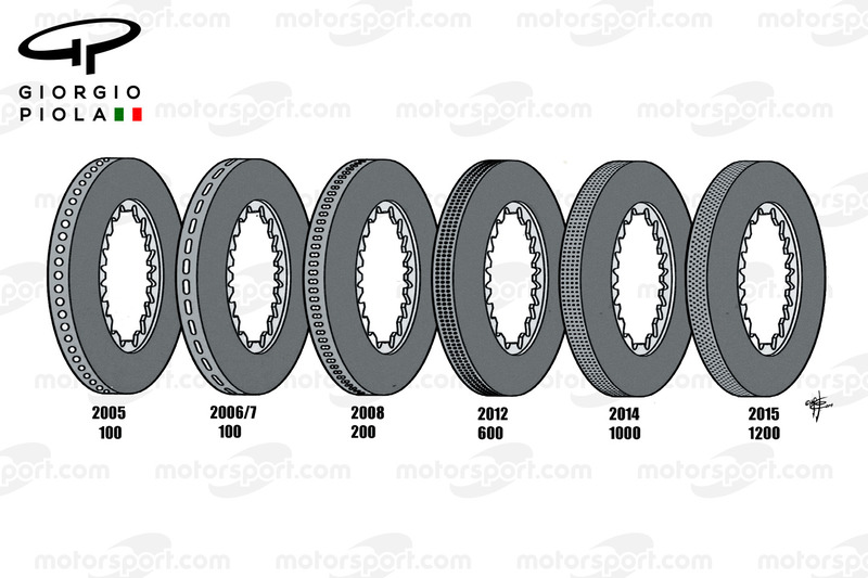 Brembo brake discs evolution 2005-2015