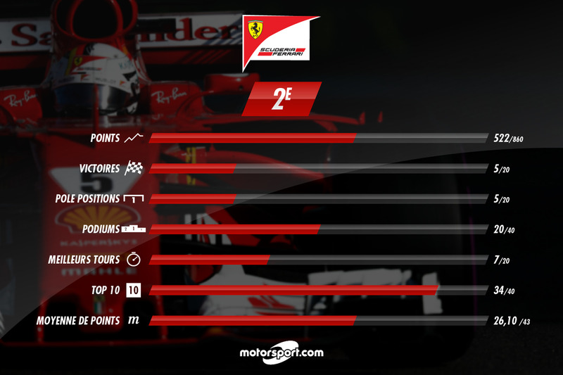 Ferrari, le bilan