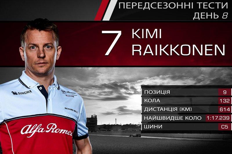9. Кімі Райкконен