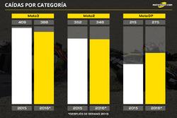 Caídas por categoría de motos en 2016