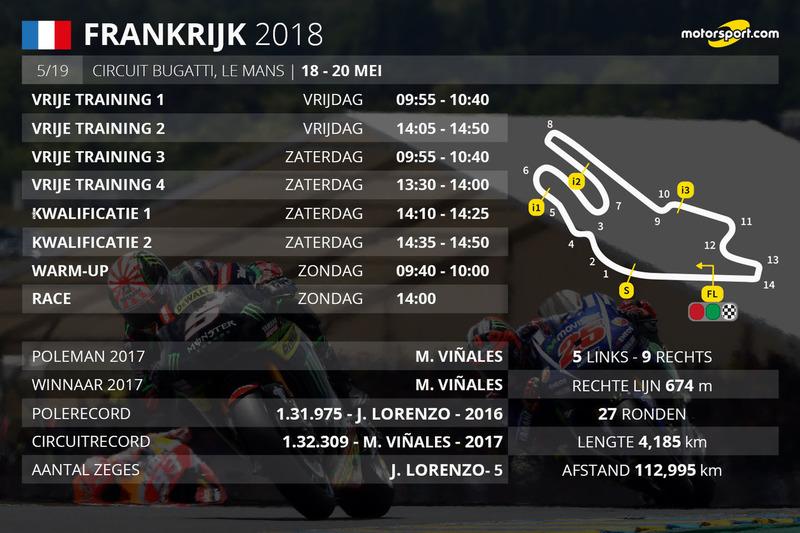 Tijdschema Grand Prix van Frankrijk MotoGP