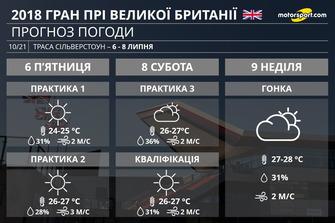 Прогноз погоди на Гран Прі Великої Британії 2018 року