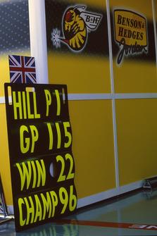 Damon Hill, Jordan 198 pit board al final de la carrera