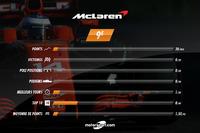 McLaren, le bilan