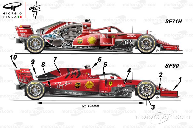 Ferrari SF90 e SF71H, confronto laterale