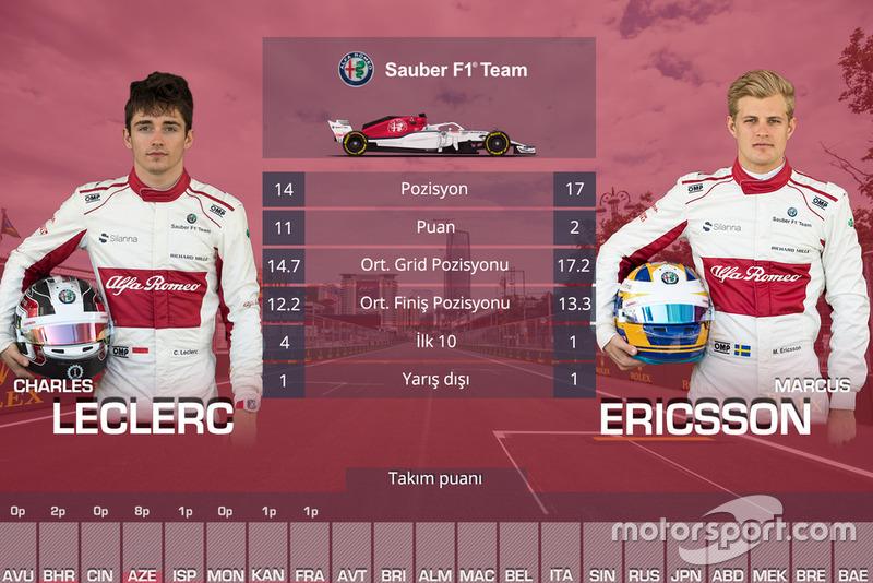 Takım arkadaşları mücadelesi - Sauber