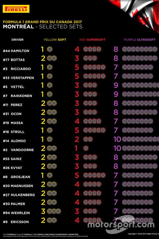 Выбор шин на Гран При Канады