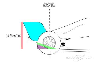 Pruebas Red Bull Racing Pirelli en Mugello