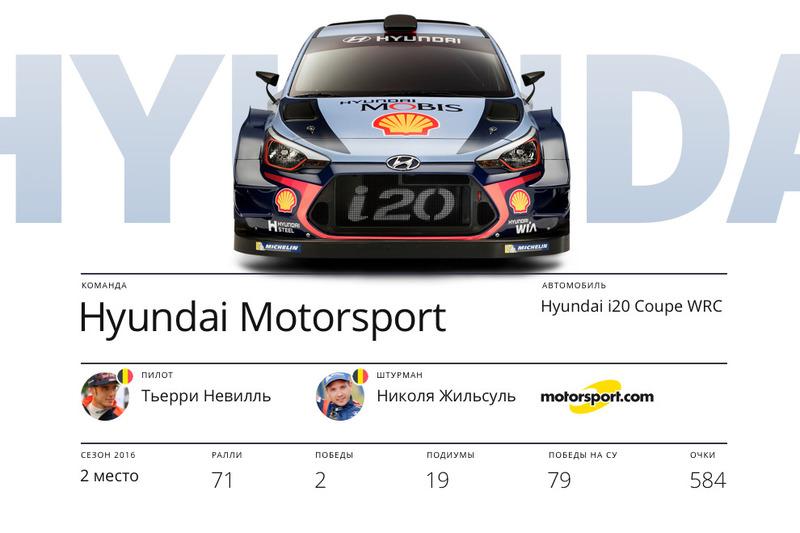 Hyundai Motorsport, Тьерри Невилль