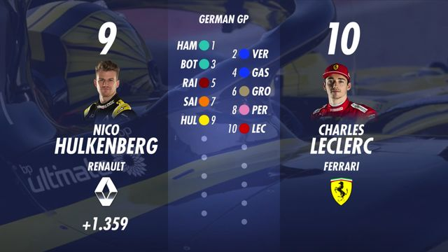 Starting Grid for the German GP