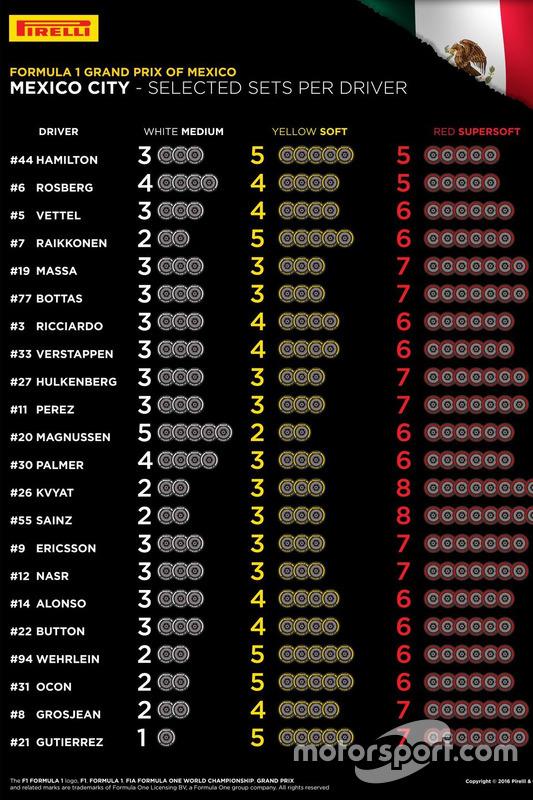 Geselecteerde banden per rijder voor de Grand Prix van Mexico