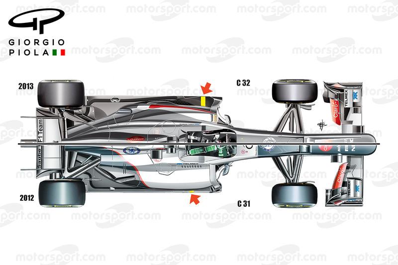 Comparazione tra le Sauber C31-C32