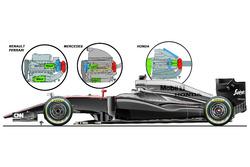 McLaren MP4-30 Honda, Motorenvergleich mit Renault, Ferrari, Mercedes