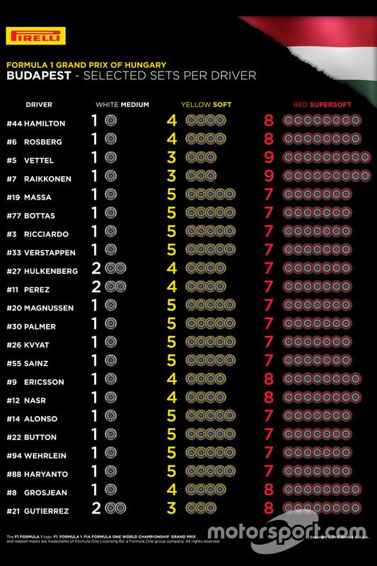 Geselecteerde Pirelli-banden per rijder voor de Grand Prix van Hongarije