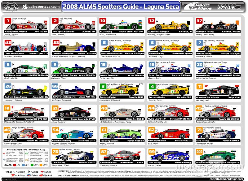 ALMS 2008 Spotters Guide Laguna Seca