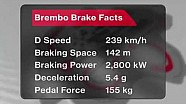 F1 2015 - Gran Premio de Malasia - Punto de frenado más fuerte